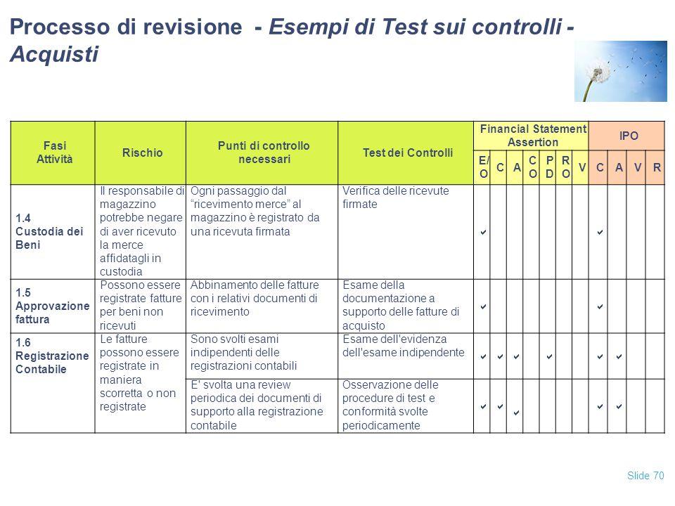 Slide 70 Fasi Attività Rischio Punti di controllo necessari Test dei Controlli Financial Statement Assertion IPO E/ O CA COCO PDPD RORO VCAVR 1.4 Cust