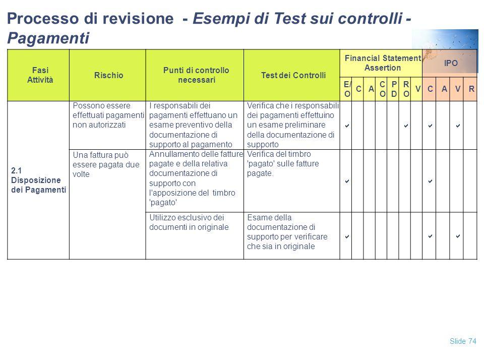 Slide 74 Fasi Attività Rischio Punti di controllo necessari Test dei Controlli Financial Statement Assertion IPO E/ O CA COCO PDPD RORO VCAVR 2.1 Disp