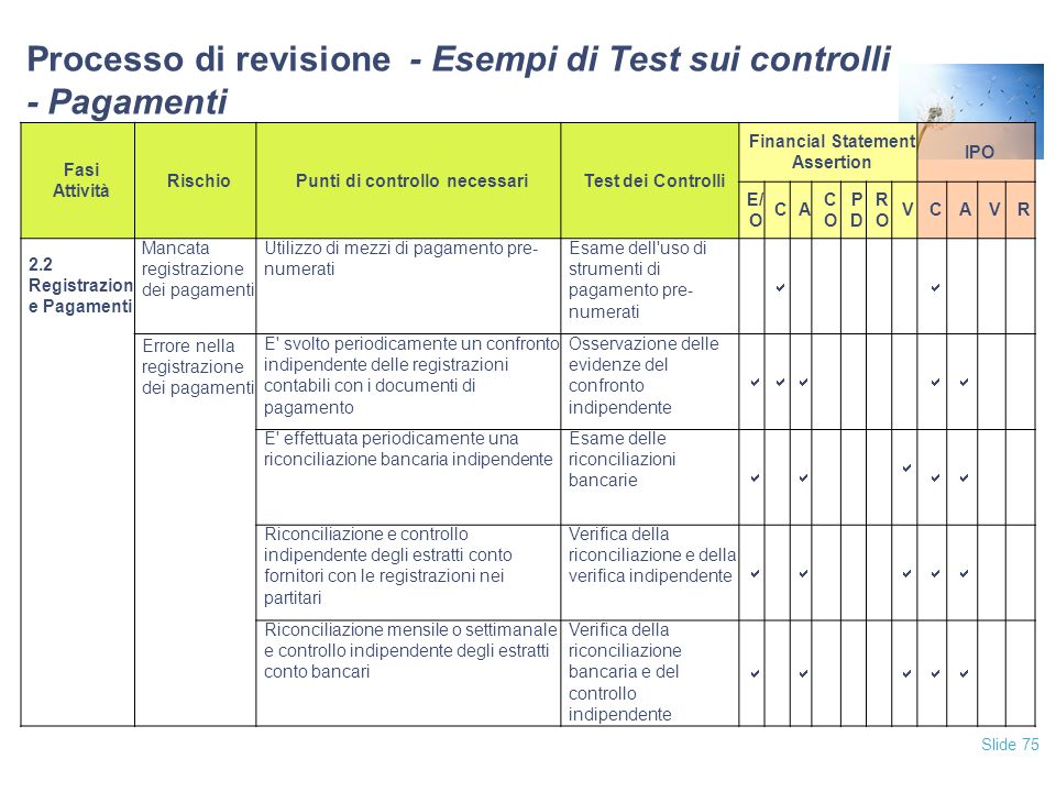 Slide 75 Fasi Attività RischioPunti di controllo necessariTest dei Controlli Financial Statement Assertion IPO E/ O CA COCO PDPD RORO VCAVR 2.2 Regist