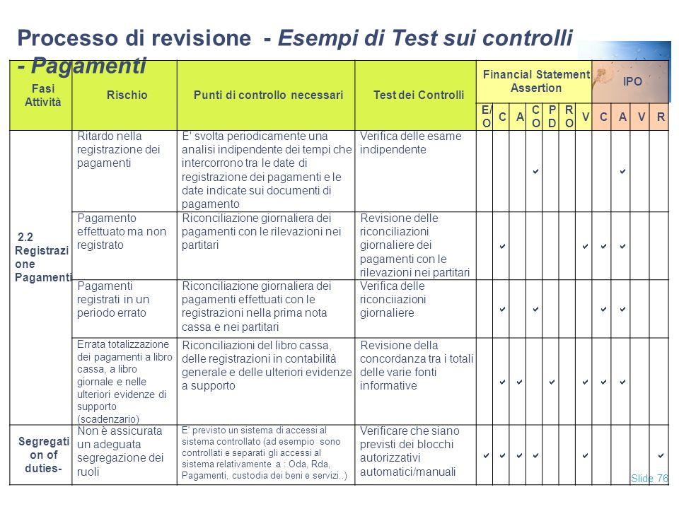 Slide 76 Fasi Attività RischioPunti di controllo necessariTest dei Controlli Financial Statement Assertion IPO E/ O CA COCO PDPD RORO VCAVR 2.2 Regist
