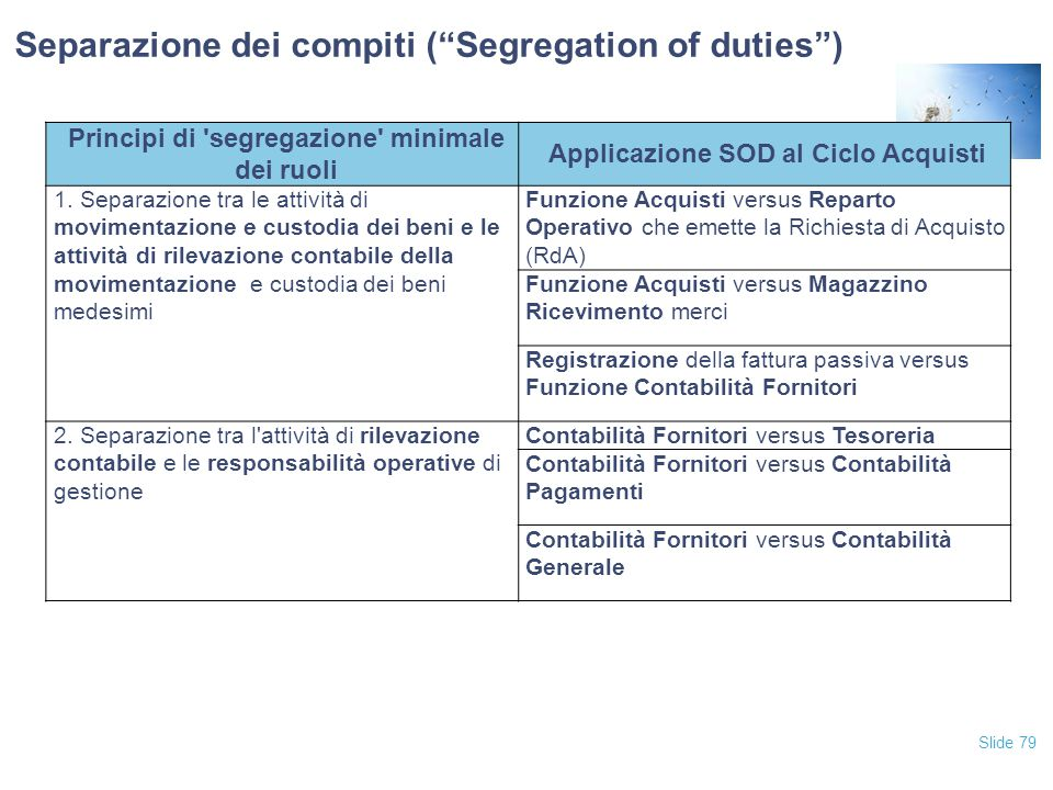 """Slide 79 Separazione dei compiti (""""Segregation of duties"""") Principi di 'segregazione' minimale dei ruoli Applicazione SOD al Ciclo Acquisti 1. Separaz"""