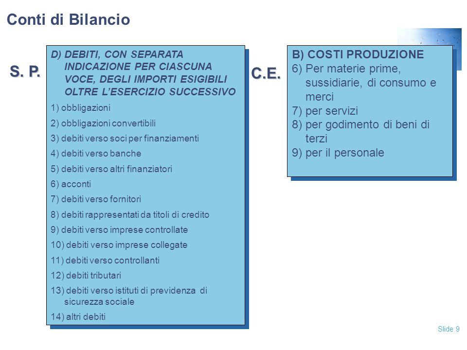 Slide 9 D) DEBITI, CON SEPARATA INDICAZIONE PER CIASCUNA VOCE, DEGLI IMPORTI ESIGIBILI OLTRE L'ESERCIZIO SUCCESSIVO 1) obbligazioni 2) obbligazioni convertibili 3) debiti verso soci per finanziamenti 4) debiti verso banche 5) debiti verso altri finanziatori 6) acconti 7) debiti verso fornitori 8) debiti rappresentati da titoli di credito 9) debiti verso imprese controllate 10) debiti verso imprese collegate 11) debiti verso controllanti 12) debiti tributari 13) debiti verso istituti di previdenza di sicurezza sociale 14) altri debiti D) DEBITI, CON SEPARATA INDICAZIONE PER CIASCUNA VOCE, DEGLI IMPORTI ESIGIBILI OLTRE L'ESERCIZIO SUCCESSIVO 1) obbligazioni 2) obbligazioni convertibili 3) debiti verso soci per finanziamenti 4) debiti verso banche 5) debiti verso altri finanziatori 6) acconti 7) debiti verso fornitori 8) debiti rappresentati da titoli di credito 9) debiti verso imprese controllate 10) debiti verso imprese collegate 11) debiti verso controllanti 12) debiti tributari 13) debiti verso istituti di previdenza di sicurezza sociale 14) altri debiti B) COSTI PRODUZIONE 6) Per materie prime, sussidiarie, di consumo e merci 7) per servizi 8) per godimento di beni di terzi 9) per il personale B) COSTI PRODUZIONE 6) Per materie prime, sussidiarie, di consumo e merci 7) per servizi 8) per godimento di beni di terzi 9) per il personale S.