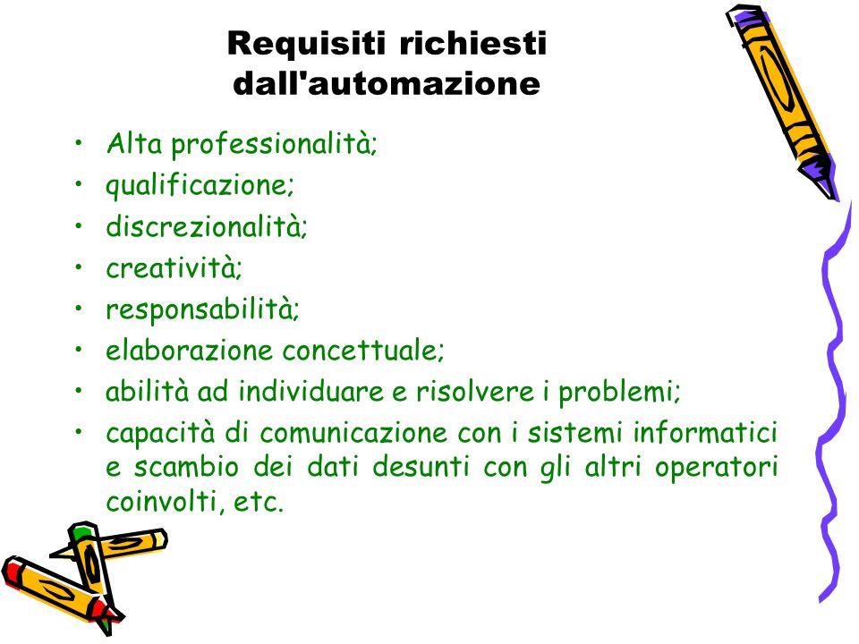 Requisiti richiesti dall'automazione Alta professionalità; qualificazione; discrezionalità; creatività; responsabilità; elaborazione concettuale; abil