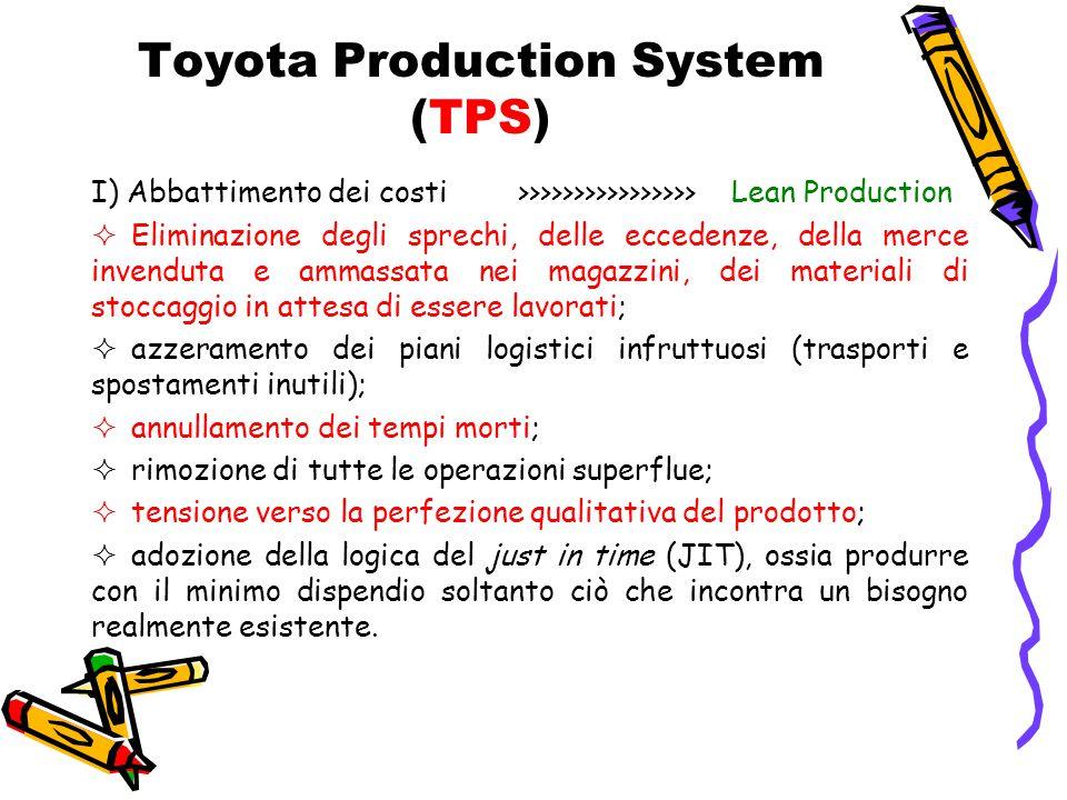 Toyota Production System (TPS) I) Abbattimento dei costi >>>>>>>>>>>>>>>>Lean Production  Eliminazione degli sprechi, delle eccedenze, della merce in