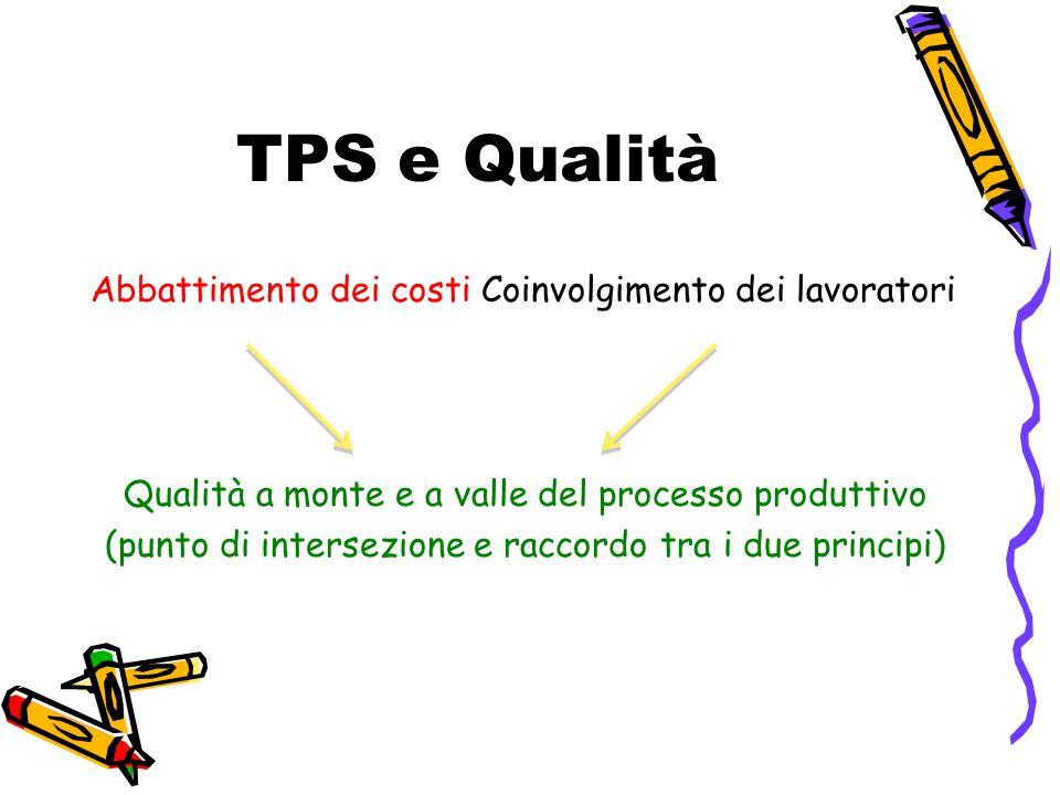 TPS e Qualità Abbattimento dei costi Coinvolgimento dei lavoratori Qualità a monte e a valle del processo produttivo (punto di intersezione e raccordo