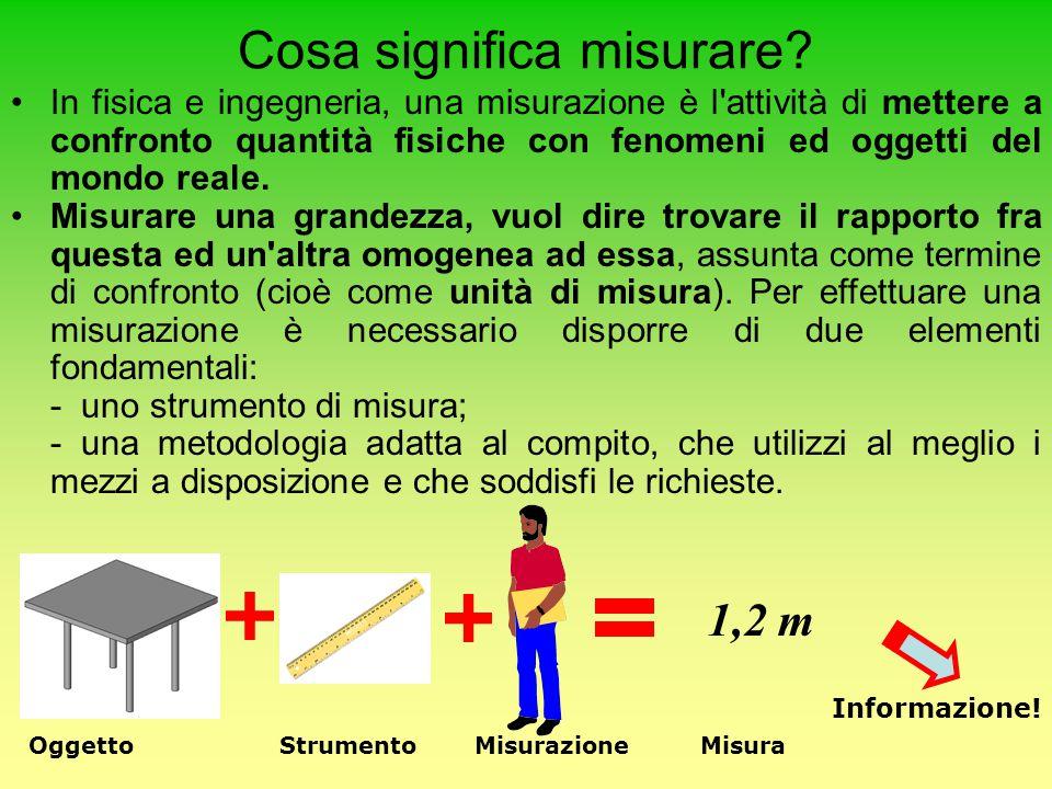 Cosa significa misurare? In fisica e ingegneria, una misurazione è l'attività di mettere a confronto quantità fisiche con fenomeni ed oggetti del mond