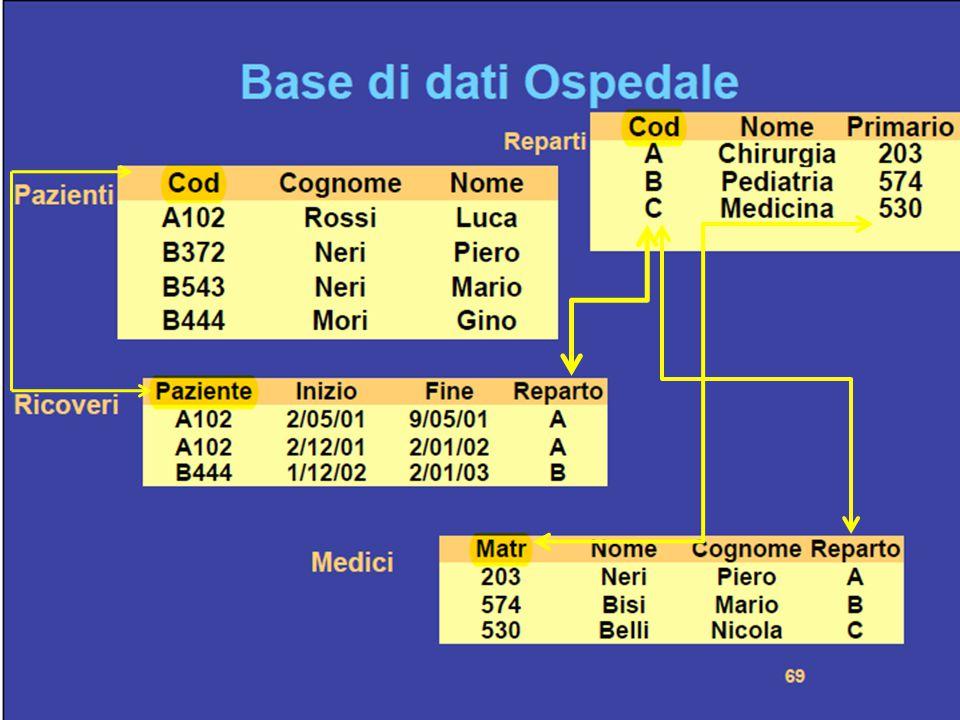 CHIAVI Pazienti: Cod.(Primary kay) Reparti: Cod.