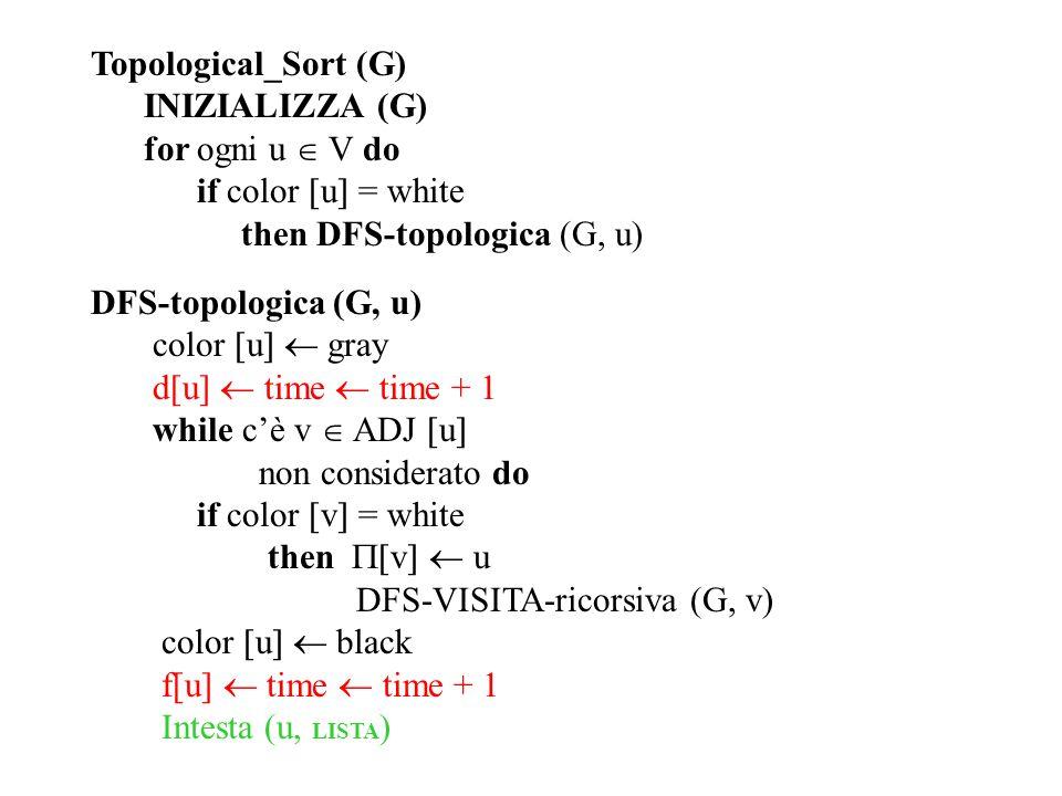 Topological_Sort (G) INIZIALIZZA (G) for ogni u  V do if color  u  = white then DFS-topologica (G, u) DFS-topologica (G, u) color  u   gray d[u]  time  time + 1 while c'è v  ADJ  u  non considerato do if color  v  = white then  v   u DFS-VISITA-ricorsiva (G, v) color  u   black f[u]  time  time + 1 Intesta (u, LISTA )