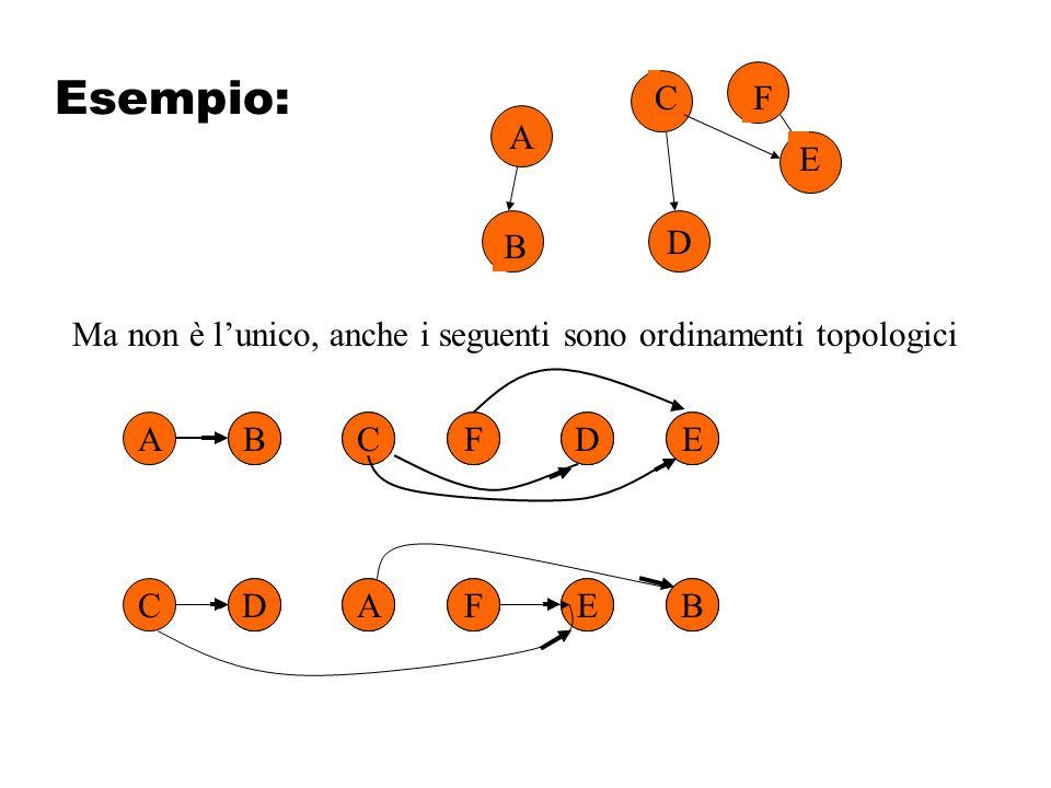 A D B C E F Ma non è l'unico, anche i seguenti sono ordinamenti topologici CDAFEB ABCFDE
