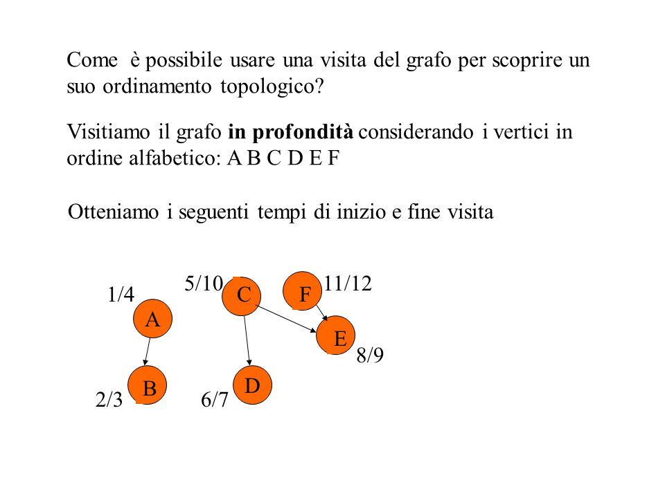 Come è possibile usare una visita del grafo per scoprire un suo ordinamento topologico.