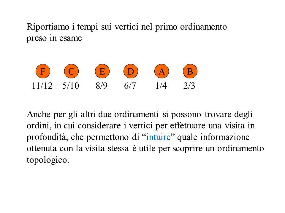 Riportiamo i tempi sui vertici nel primo ordinamento preso in esame FCEDAB 1/42/35/1011/128/96/7 Anche per gli altri due ordinamenti si possono trovare degli ordini, in cui considerare i vertici per effettuare una visita in profondità, che permettono di intuire quale informazione ottenuta con la visita stessa è utile per scoprire un ordinamento topologico.