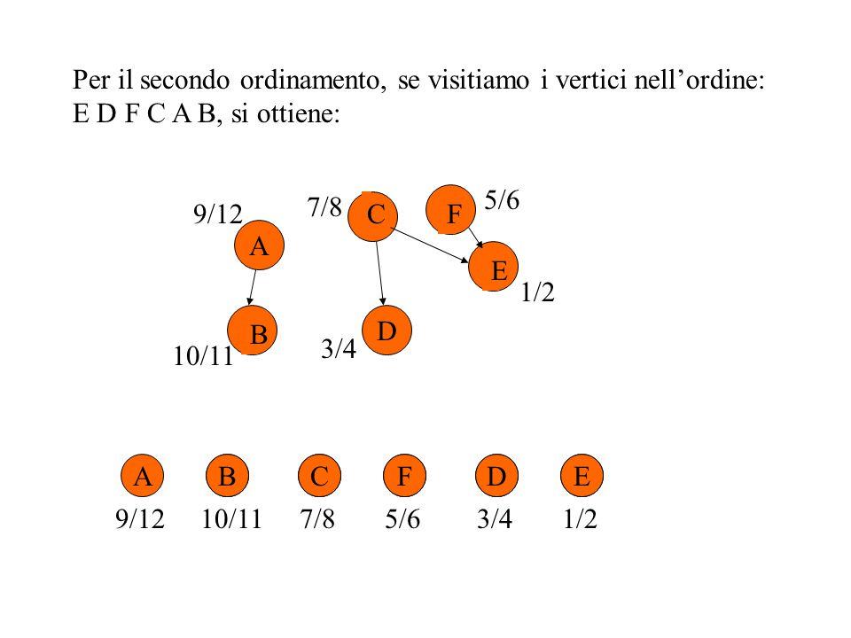Per il secondo ordinamento, se visitiamo i vertici nell'ordine: E D F C A B, si ottiene: ABCFDE 3/41/210/11 9/127/85/6 A D B C E F9/12 10/11 7/8 5/6 1/2 3/4