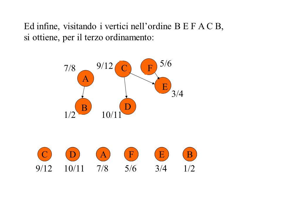 Ed infine, visitando i vertici nell'ordine B E F A C B, si ottiene, per il terzo ordinamento: CDAFEB 3/41/210/11 9/127/85/6 A D B C E F7/8 1/2 9/12 5/6 3/4 10/11