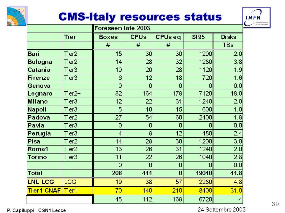 30 P. Capiluppi - CSN1 Lecce 24 Settembre 2003 CMS-Italy resources status