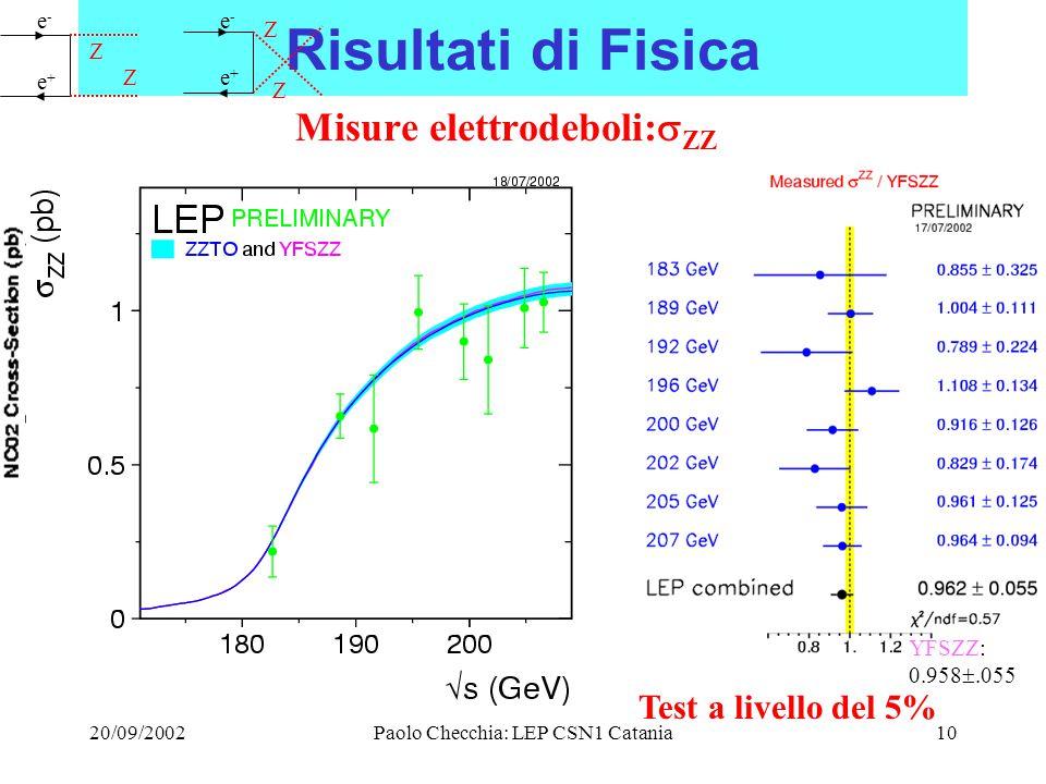 20/09/2002Paolo Checchia: LEP CSN1 Catania10 Risultati di Fisica Misure elettrodeboli:  ZZ e-e- e+e+ Z Ze+e+ Z Z e-e- YFSZZ: 0.958 .055 Test a livello del 5%
