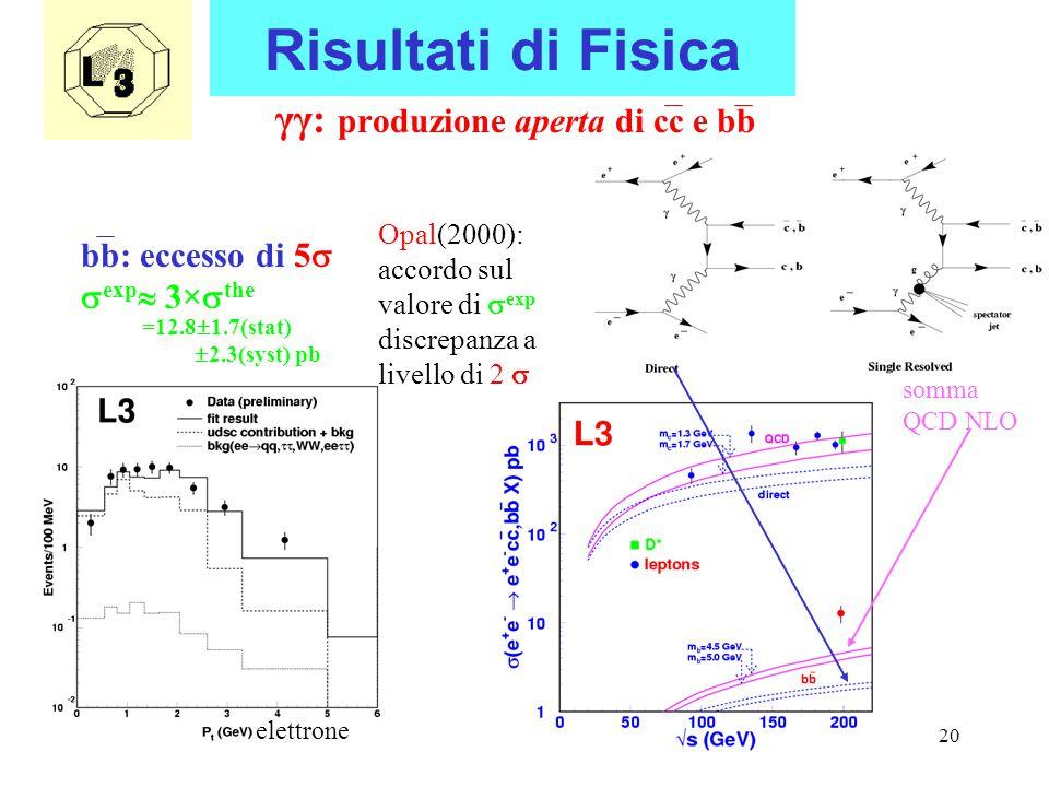 20 Risultati di Fisica γγ: produzione aperta di cc e bb bb: eccesso di 5   exp  3×  the somma QCD NLO Opal(2000): accordo sul valore di  exp discrepanza a livello di 2  elettrone =12.8  1.7(stat)  2.3(syst) pb
