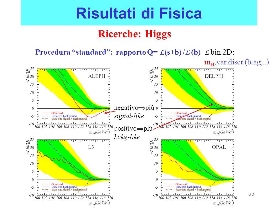 20/09/2002Paolo Checchia: LEP CSN1 Catania22 Risultati di Fisica Ricerche: Higgs Procedura standard : rapporto Q= L (s+b) / L (b) L bin 2D: m H,var.discr.(btag,..) negativo  più signal-like positivo  più bckg-like