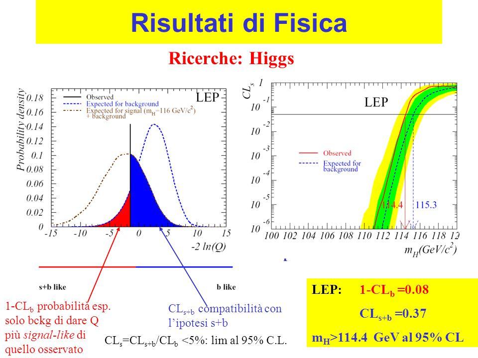 Risultati di Fisica CL s+b compatibilità con l'ipotesi s+b s+b preferito da 115 in su Ricerche: Higgs 1-CL b probabilità esp.