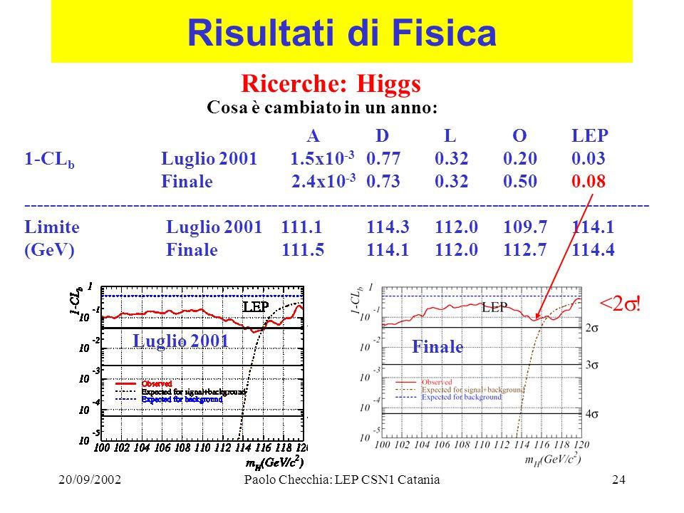 20/09/2002Paolo Checchia: LEP CSN1 Catania24 Risultati di Fisica Ricerche: Higgs Cosa è cambiato in un anno: A D L OLEP 1-CL b Luglio 2001 1.5x10 -3 0.77 0.320.200.03 Finale 2.4x10 -3 0.730.320.500.08 --------------------------------------------------------------------------------------------------- Limite Luglio 2001 111.1114.3112.0109.7114.1 (GeV) Finale 111.5114.1112.0112.7114.4 Luglio 2001 Finale <2  !