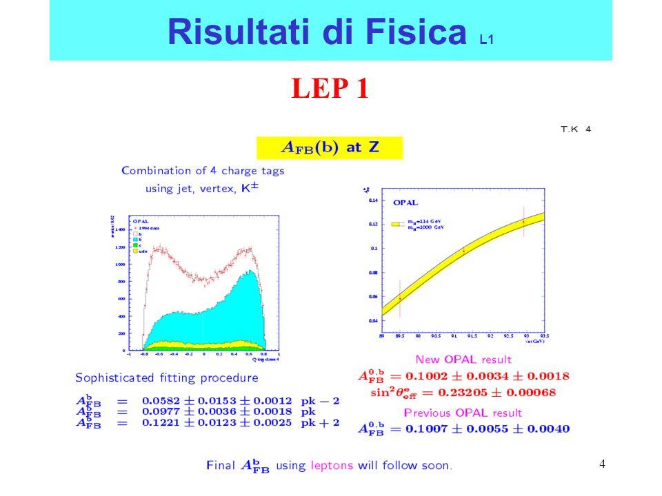 5 Risultati di Fisica L1 LEP 1 confronto tra le asimmetrie alla Z 0 angolo di mixing elettrodebole: sin 2  eff =0.23148±.00017 P(  2 )=7% (10.2/5) 0.23113 ±.00021 leptoni 0.23217 ±.00029 hadroni e A l (SLD) –A fb b 2.9  ma…