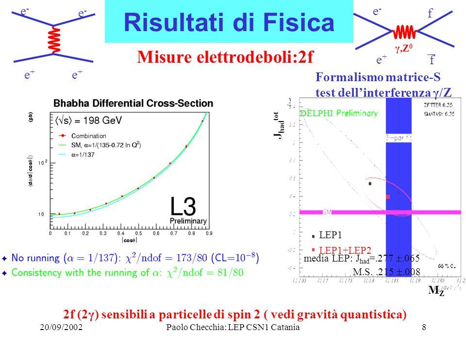 20/09/2002Paolo Checchia: LEP CSN1 Catania9 Risultati di Fisica Misure elettrodeboli:  WW Test a livello dell' 1% RacoonWW: 0.999 .011 Teoria: correzione O(α) 2.5%