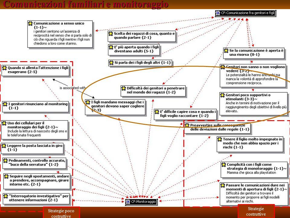 Strategie poco costruttive Strategie costruttive Comunicazioni familiari e monitoraggio