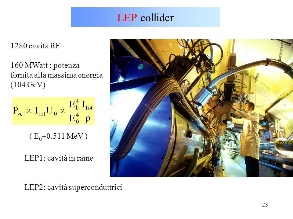 23 LEP collider 1280 cavità RF 160 MWatt : potenza fornita alla massima energia (104 GeV) LEP1: cavità in rame LEP2: cavità superconduttrici ( E 0 =0.