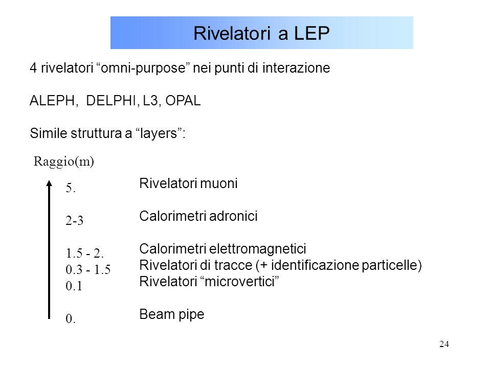 """24 Rivelatori a LEP 4 rivelatori """"omni-purpose"""" nei punti di interazione ALEPH, DELPHI, L3, OPAL Simile struttura a """"layers"""": Rivelatori muoni Calorim"""