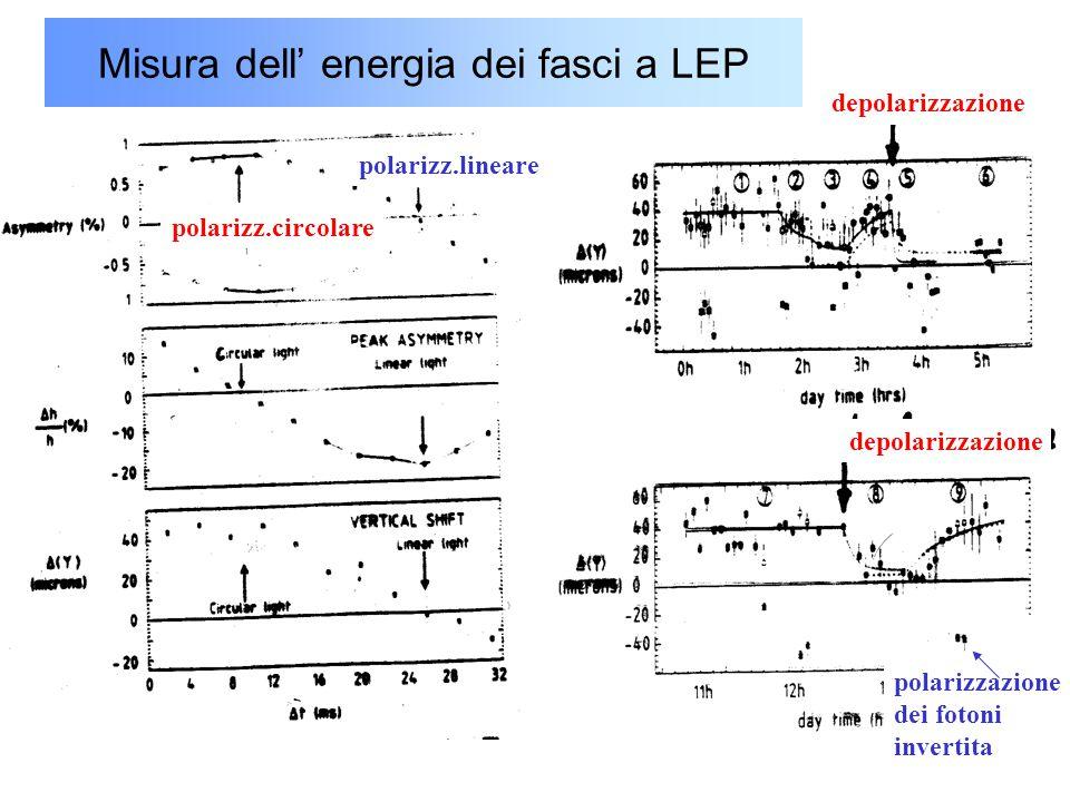 45 Misura dell' energia dei fasci a LEP depolarizzazione polarizzazione dei fotoni invertita polarizz.circolare polarizz.lineare