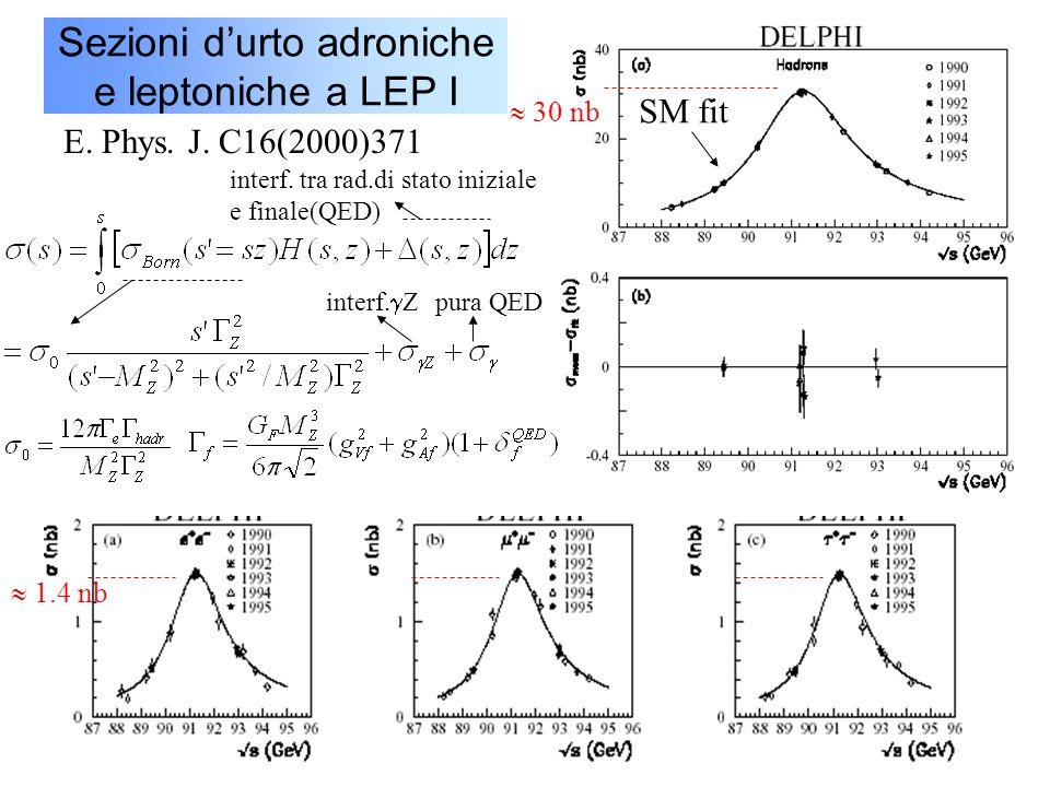 48 Sezioni d'urto adroniche e leptoniche a LEP I SM fit  30 nb  1.4 nb E. Phys. J. C16(2000)371 interf. tra rad.di stato iniziale e finale(QED) inte