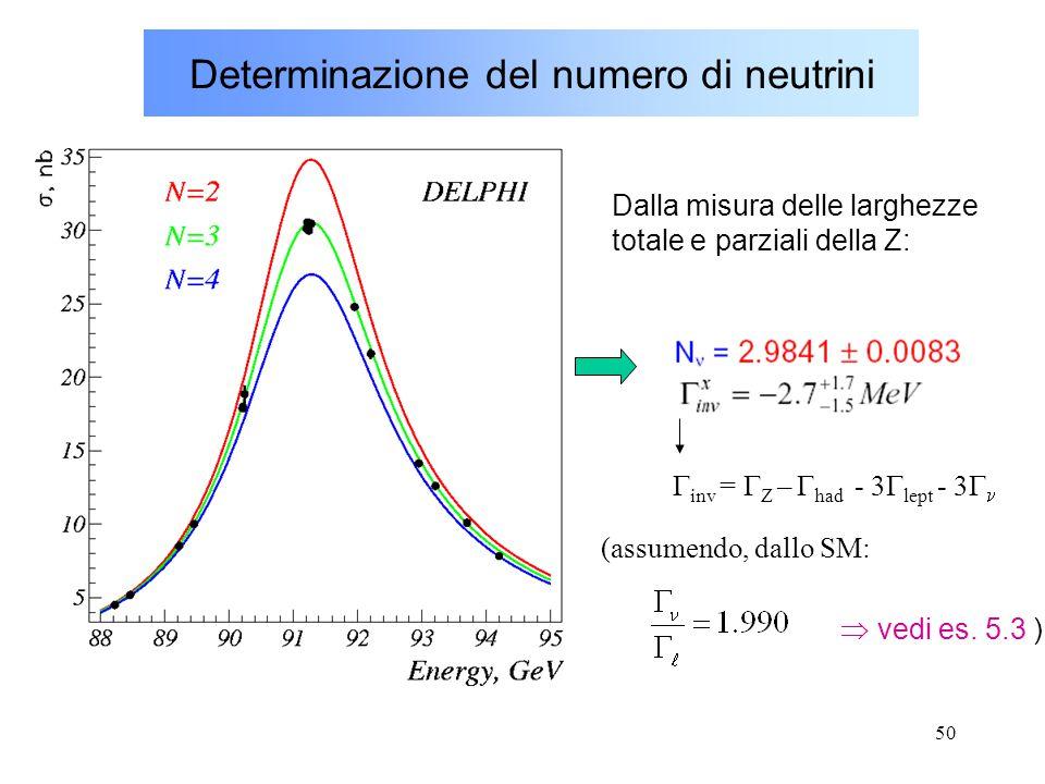 50 Determinazione del numero di neutrini  inv =  Z –  had - 3  lept - 3  Dalla misura delle larghezze totale e parziali della Z: (assumendo, dall