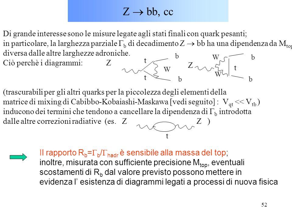 52 Z  bb, cc Di grande interesse sono le misure legate agli stati finali con quark pesanti; in particolare, la larghezza parziale  b di decadimento
