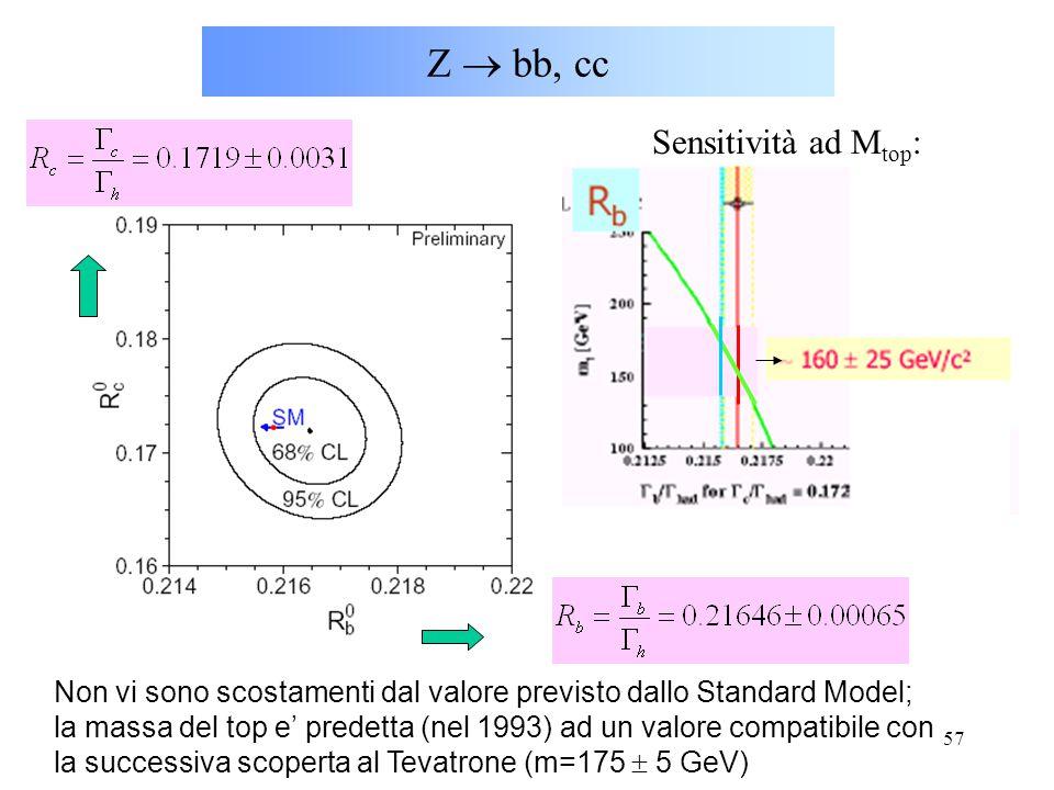 57 Z  bb, cc Sensitività ad M top : Non vi sono scostamenti dal valore previsto dallo Standard Model; la massa del top e' predetta (nel 1993) ad un v