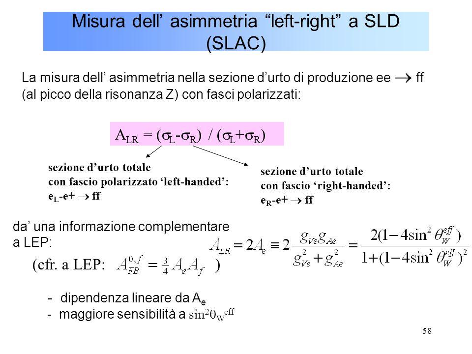 """58 Misura dell' asimmetria """"left-right"""" a SLD (SLAC) La misura dell' asimmetria nella sezione d'urto di produzione ee  ff (al picco della risonanza Z"""