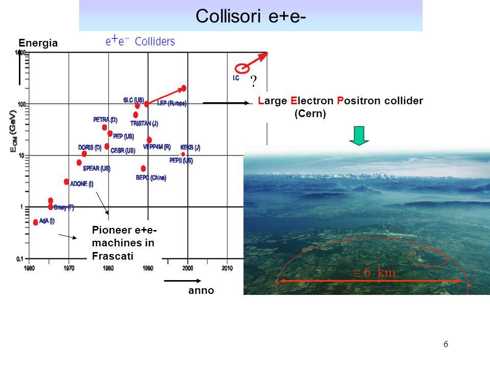 6 Collisori e+e- Large Electron Positron collider (Cern) Pioneer e+e- machines in Frascati Energia anno ?  6 km