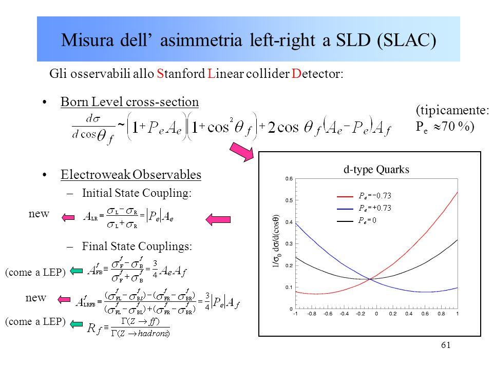 61 Born Level cross-section Electroweak Observables –Initial State Coupling: –Final State Couplings: Misura dell' asimmetria left-right a SLD (SLAC) Gli osservabili allo Stanford Linear collider Detector: (come a LEP) new (tipicamente: P e  70 %)