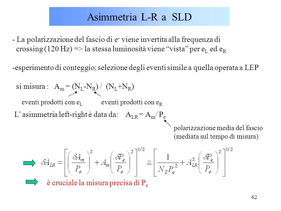 """62 Asimmetria L-R a SLD - La polarizzazione del fascio di e - viene invertita alla frequenza di crossing (120 Hz) => la stessa luminosità viene """"vista"""