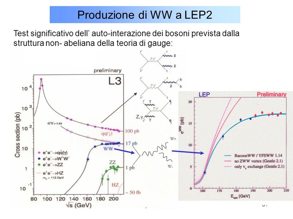 67 Produzione di WW a LEP2 Test significativo dell' auto-interazione dei bosoni prevista dalla struttura non- abeliana della teoria di gauge: Z,  W+