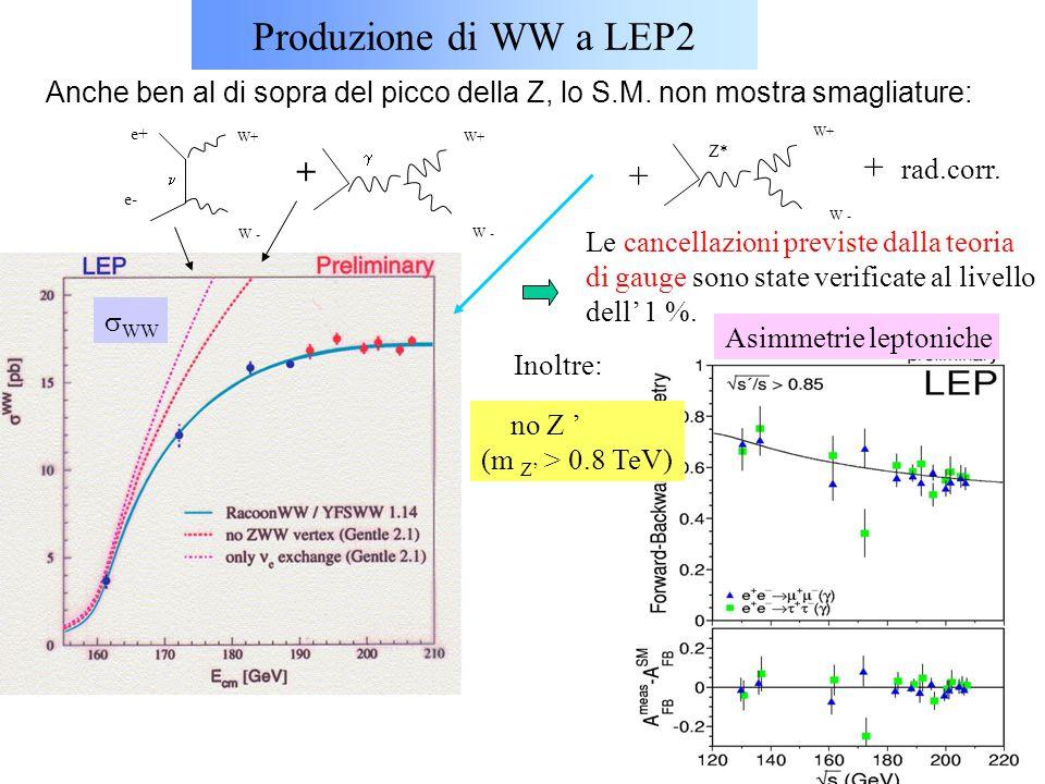 69 Produzione di WW a LEP2 Z* W+ W -  W+ W - W+ W - e+ e- + + + rad.corr. Anche ben al di sopra del picco della Z, lo S.M. non mostra smagliature: Le