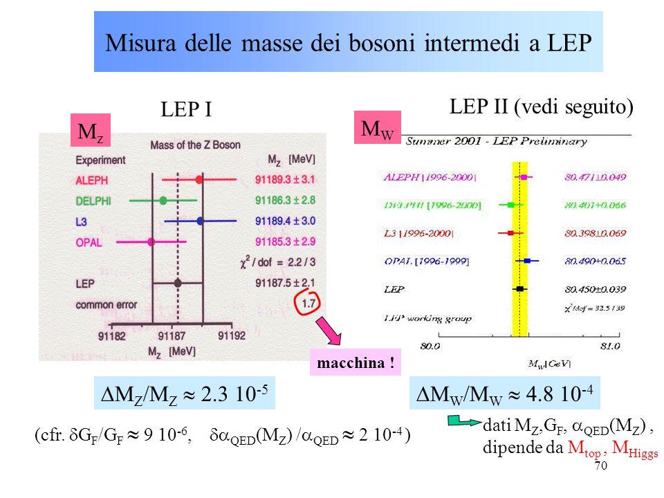 70 Misura delle masse dei bosoni intermedi a LEP  M Z /M Z  2.3 10 -5  M W /M W  4.8 10 -4 macchina ! (cfr.  G F /G F  9 10 -6,  QED (M Z ) /