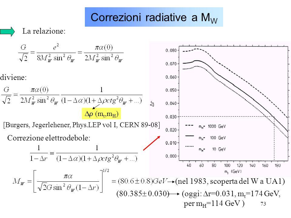 73 Correzioni radiative a M W [Burgers, Jegerlehener, Phys.LEP vol I, CERN 89-08] La relazione: diviene:  (m t,m H ) Correzione elettrodebole: (nel