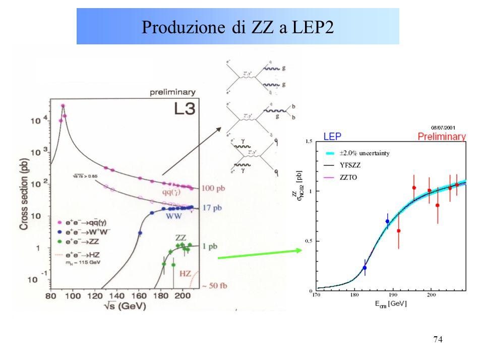 74 Produzione di ZZ a LEP2