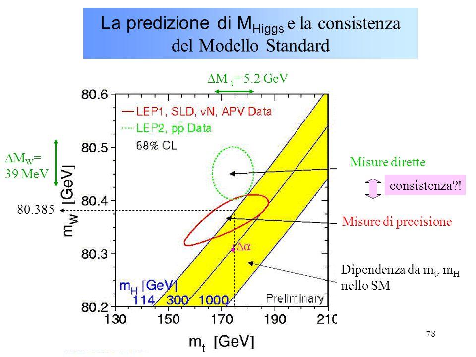78 La predizione di M Higgs e la consistenza del Modello Standard Misure dirette Misure di precisione Dipendenza da m t, m H nello SM  M W = 39 MeV 