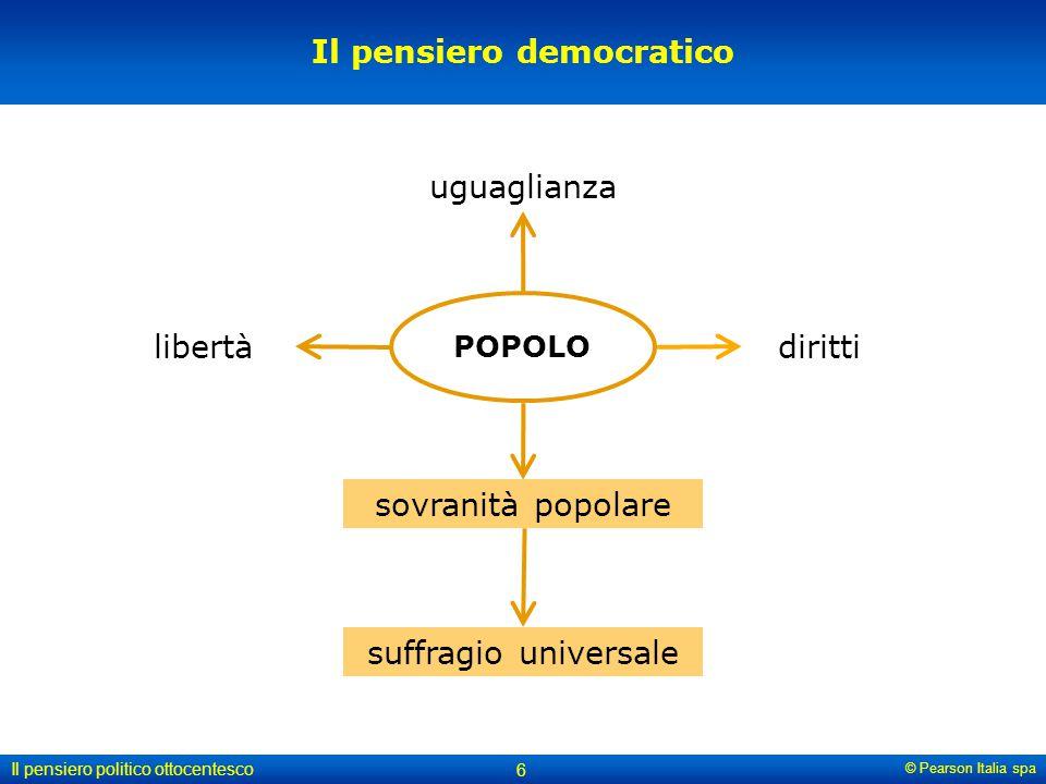 © Pearson Italia spa Il pensiero politico ottocentesco 6 Il pensiero democratico POPOLO uguaglianza diritti sovranità popolare libertà suffragio unive