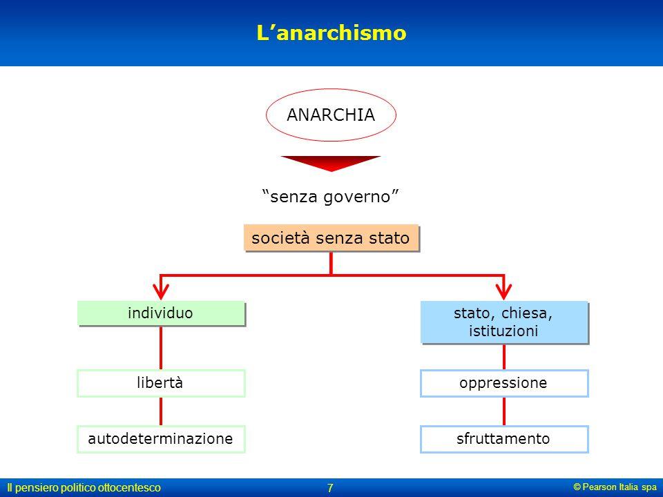 """© Pearson Italia spa Il pensiero politico ottocentesco 7 L'anarchismo ANARCHIA """"senza governo"""" società senza stato individuo libertà autodeterminazion"""