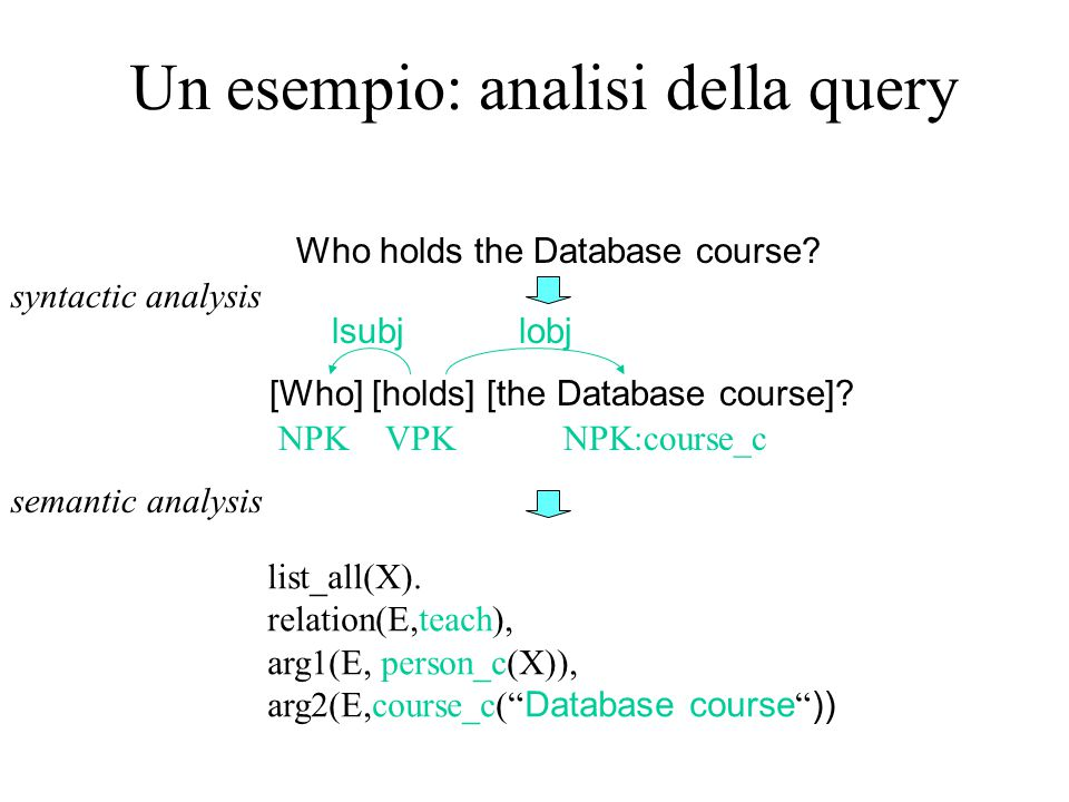Un esempio: analisi della query Who holds the Database course? [Who] [holds] [the Database course]? lsubjlobj NPK:course_cNPKVPK syntactic analysis li