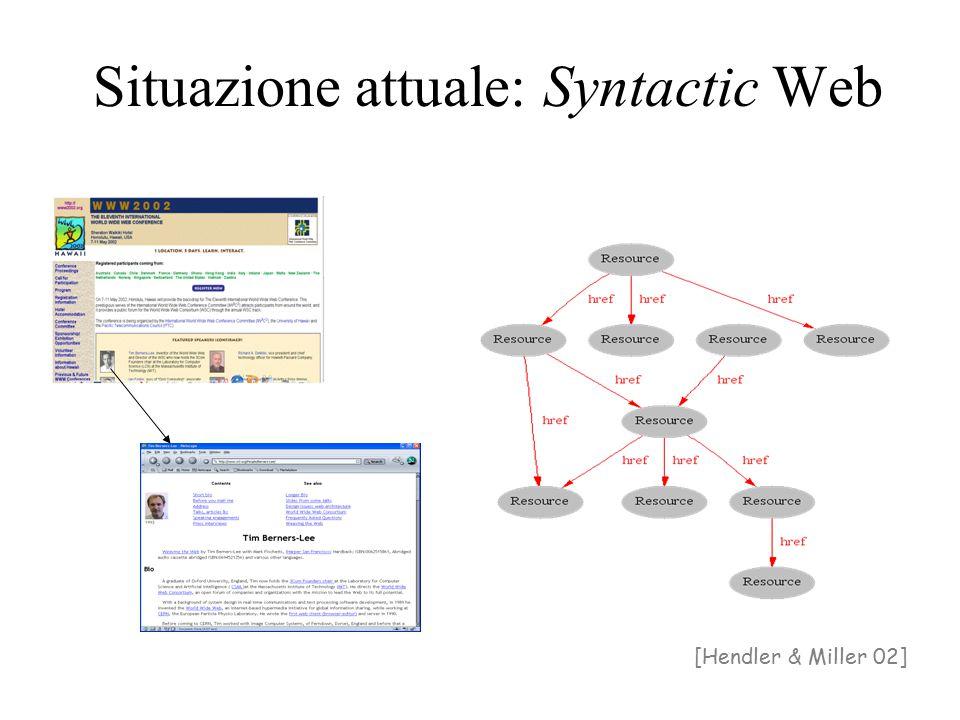 Il Syntactic Web è… Un luogo dove 1.gli elaboratori gestiscono la visualizzazione dei documenti (compito ben definito e facilmente implementabile) 2.le persone realizzano i collegamenti concettuali e l'interpretazione (compito ancora non ben definito e difficile da realizzare) Sarebbe interessante sviluppare processi automatici per il punto 2