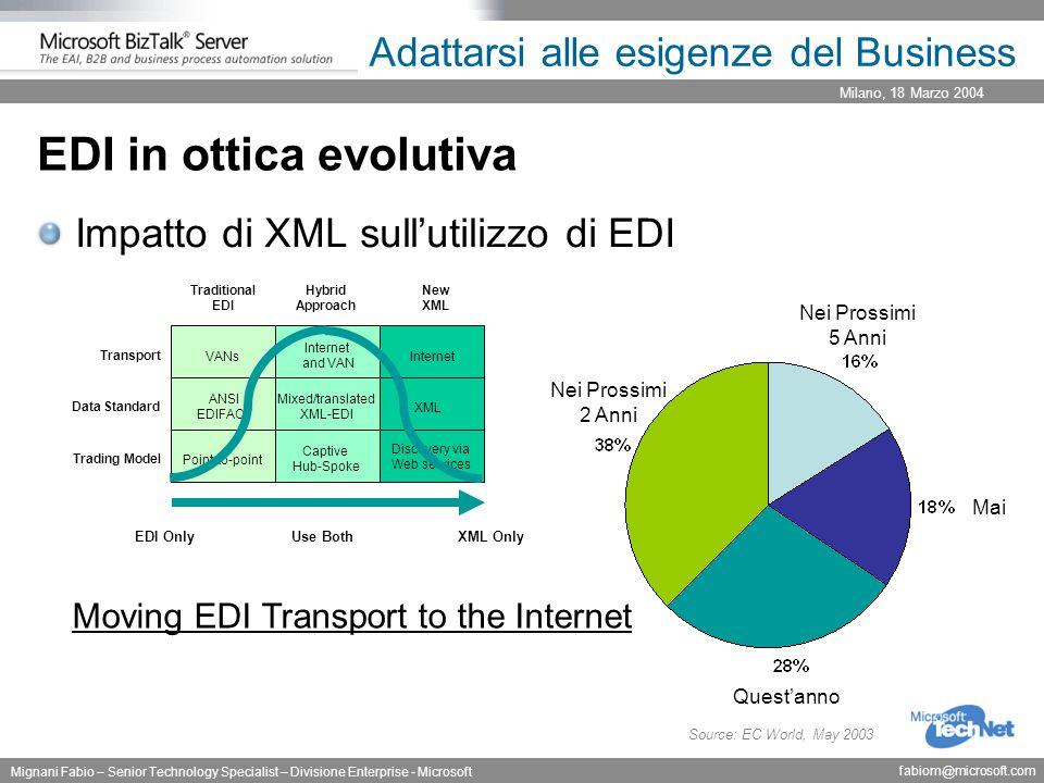 Milano, 18 Marzo 2004 Mignani Fabio – Senior Technology Specialist – Divisione Enterprise - Microsoft fabiom@microsoft.com Adattarsi alle esigenze del Business EDI in ottica evolutiva Impatto di XML sull'utilizzo di EDI Mixed/translated XML-EDI Internet and VAN Point-to-point VANs ANSI EDIFACT Discovery via Web services XML Captive Hub-Spoke Transport Trading Model Data Standard Traditional EDI Hybrid Approach New XML EDI OnlyUse BothXML Only Source: EC World, May 2003 Nei Prossimi 2 Anni Nei Prossimi 5 Anni Mai Quest'anno Moving EDI Transport to the Internet