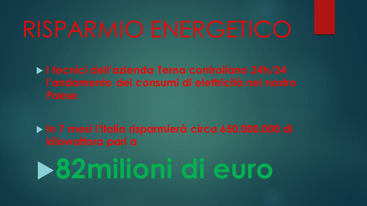 RISPARMIO ENERGETICO  I tecnici dell'azienda Terna controllano 24h/24 l'andamento dei consumi di elettricità nel nostro Paese  In 7 mesi l'Italia risparmierà circa 650.000.000 di kilowattora pari a  82milioni di euro
