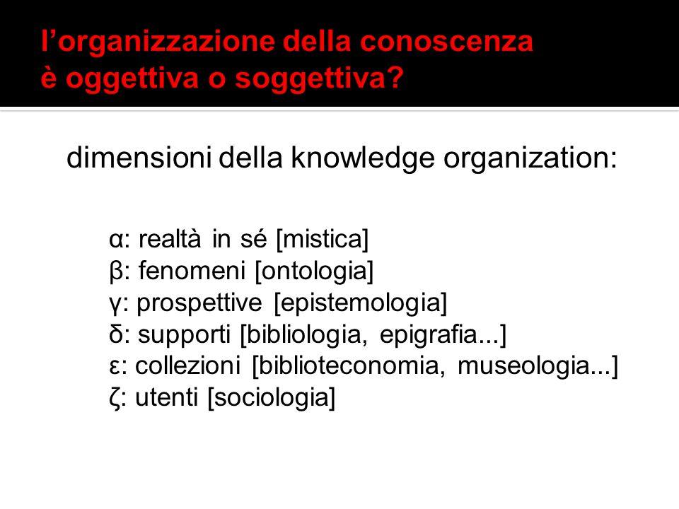 dimensioni della knowledge organization: α: realtà in sé [mistica] β: fenomeni [ontologia] γ: prospettive [epistemologia] δ: supporti [bibliologia, ep